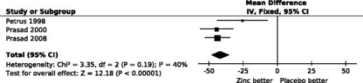 The effect of high dose zinc acetate lozenges on the duration of the common cold. In the forest plot on the right side, the vertical line indicates the placebo level. The horizontal lines indicate the 95% CI for the zinc effect and the squares in the middle of the horizontal lines indicate the point estimate of the effect in the particular trial. The sizes of the squares indicate the relative weights of the trials. The diamond shape indicates the pooled effect and the 95% CI. The pooled effect was −42% (95% CI: −35% to −48%; P = 10−33). The duration of colds was transformed to the relative scale so that the duration in the respective placebo group was given the value of 100%. Thus the difference between zinc and placebo groups directly indicates the effect of zinc lozenges in percentages. See Additional file 2 for the extraction of data and for the calculation of the relative mean and SD values for total common cold duration.