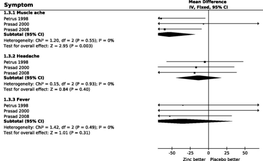 The effect of high dose zinc acetate lozenges on the duration of systemic symptoms of the common cold. In the forest plots on the right side, the vertical line indicates the placebo level. The horizontal lines indicate the 95% CI for the zinc effect and the square in the middle of the horizontal line indicates the point estimate of the effect in the particular trial. Arrows at the end of the horizontal lines indicate that the 95% CI extends out of the forest plot. The sizes of the squares indicate the relative weights of the trials. The diamond shape indicates the pooled effect on the symptoms and its 95% CI. The duration of symptoms was transformed to the relative scale, thus the duration in the respective placebo group was given the value of 100%. The difference between zinc and placebo groups thus directly indicates the effect of zinc lozenges in percentages. See Additional file 2 for the extraction of data and for the calculation of the relative mean and SD values for the duration of symptoms, and Additional file 3 for the raw data and the estimates for individual studies.