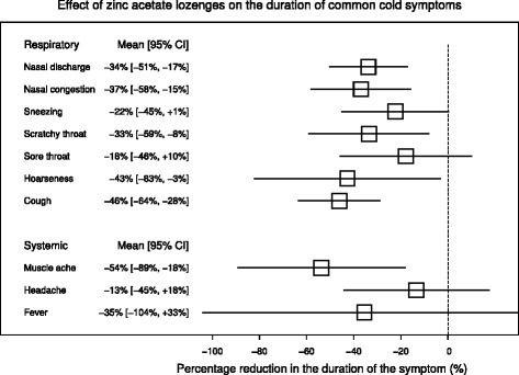 The effect of high dose zinc acetate lozenges on the duration of common cold symptoms. The pooled estimates and their 95% CIs are shown in this figure. The horizontal lines indicate the 95% CI for the effect and the squares in the middle of the horizontal lines indicate the point estimates of the effect on the particular respiratory and systemic symptoms. See Additional files 2 and 3 for the calculations.