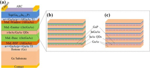 The QD TJSC image. (a) The structure of QD TJSC, QD structure of (b) sample A1 with Ga0.90In0.10As SRL, (c) sample A2 without Ga0.90In0.10As SRL.