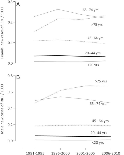 (A) The incidence of ESRD in male patients in Sweden 1991–2010 in five age groups. (B) The incidence of ESRD in female patients in Sweden 1991–2010 in five age groups.