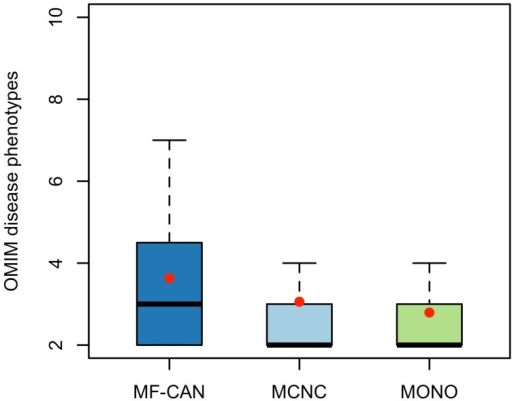 Number of diseases associated with each protein category. MF-CAN proteins involved in at least two diseases are associated with more diseases compared to MCNC (P = 2.6 × 10−3, Mann-Whitney U test, one-sided) and MONO proteins (P = 1.3 × 10−4, Mann-Whitney U test, one-sided). Mean values are depicted by red dots.