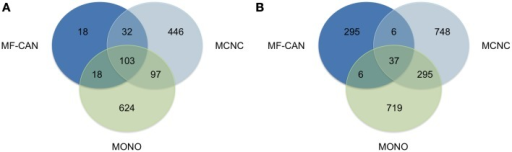 Shared disease phenotypes and pairs among MF-CAN, MCNC, and MONO proteins. (A) Most of the MF-CAN proteins are annotated with OMIM disease annotations also present in the other categories, whereas (B) they are associated with specific combination of diseases.