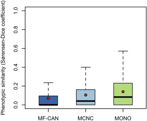 Disease pairs phenotypic similarity based on Human Phenotype Ontology annotations. Distributions of phenotypic similarity, measured using the Sorensen-Dice coefficient, for MF-CAN, MCNC, and MONO proteins. Mean values are depicted by red dots.