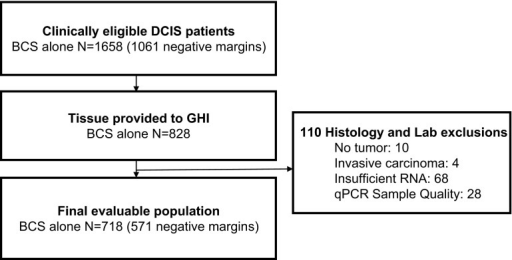 Consolidated standards of reporting trials flow diagram for study numbers. DCIS ductal carcinoma in situ, GHI Genomic Health, Inc., BCS breast-conserving surgery