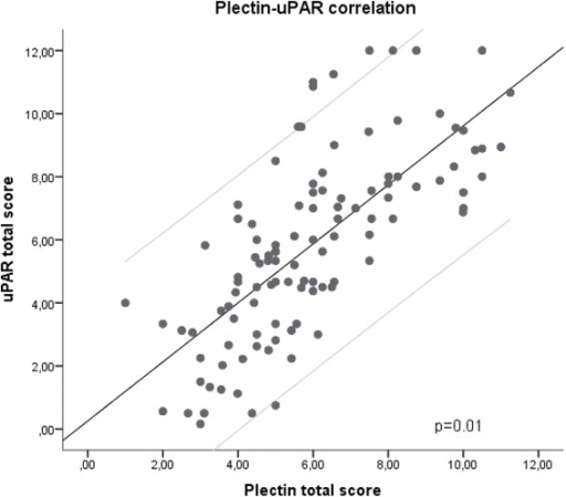 Scatter plot of uPAR and plectin score for the whole cohort. There was a significant correlation (p = 0.01) between the plectin and the uPAR score. The light grey lines in the figure represent the 95 % confidence interval