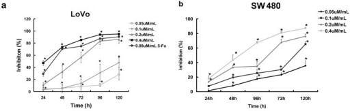 Curcumol inhibited proliferation of human colorectal cancer cell. (a) Dose- and time-dependent inhibition effect of cucumol on LoVo cells was evaluated by MTT assay; and (b) Dose- and time-dependent inhibition effect of cucumol on SW 480 cells was evaluated by MTT assay. Data represent mean ± SD from at least three independent experiments. *p < 0.05 when compared with the untreated control group.