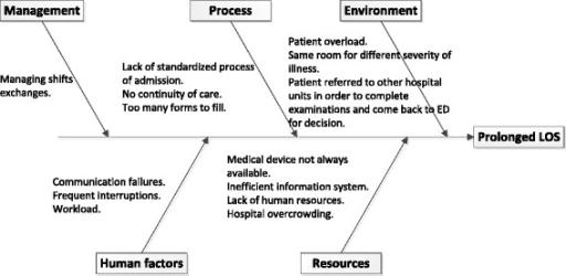 Ishikawa Diagram Identifying Causes Of Prolonged Ed Los Open I