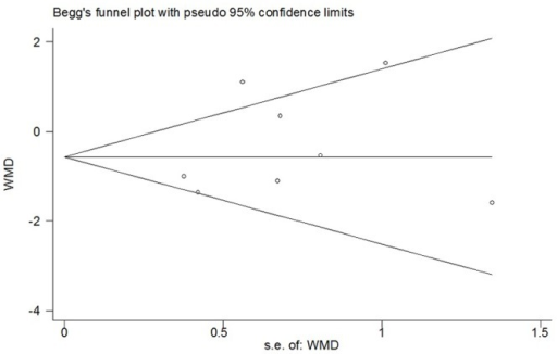 Funnel plot of meta-analysis: visual analogue scale score of postoperative pain intensity in the early period (2-6h).WMD, weighted mean difference.