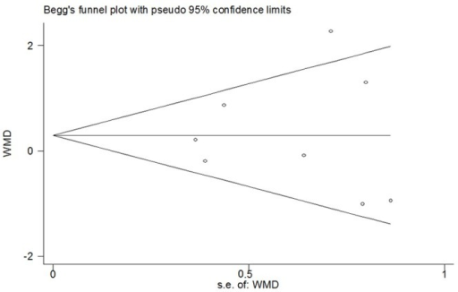 Funnel plot of meta-analysis: visual analogue scale score of postoperative pain intensity in the late period (6-48h).WMD, weighted mean difference.