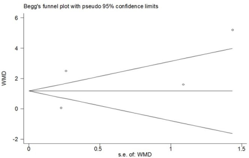 Funnel plot of meta-analysis: time to first analgesic request.WMD, weighted mean difference.