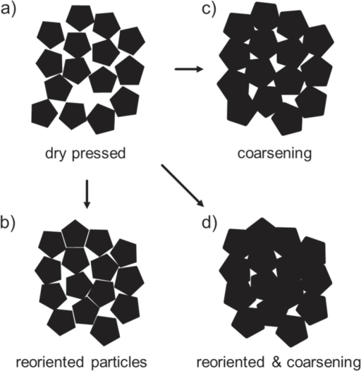 Schematic of the compaction process for polyhedral particles. Dry pressed particles for (a) as-received non-compacted powder, (b) after coarsening, (c) after reorientation and (d) combination of reorientation and coarsening.