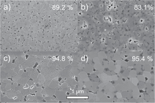 SEM images of polished surfaces for pressureless sintered ZnO samples for (a) and (c) humid warm compacted and (b), (d) conventionally processed green bodies. The samples were sintered at 700 °C (a), (b) without dwell and (c), (d) with dwell of 1 h. The determined relative density is labeled for each image in the right upper corner.