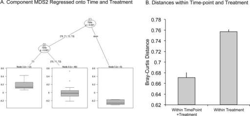 MDS2 Regressed onto Time and Treatment and Distances Within and Between Time and Treatment.4a To test the global  hypothesis of independence for covariate variables (store, phyllo, enviro, and time-points: T0, T1, T2, T3) and associated response variables (MDS1 and 2), a conditional inference regression tree was modeled onto the data after nMDS scaling. For ordination component MDS2, the time at which the samples were collected determines their position in the ordination. 4b Distances between control and phyllosphere samples from the same time-point were significantly closer to each other than they were to treatment (environment) (P = 2e-16; Mann-Whitney).