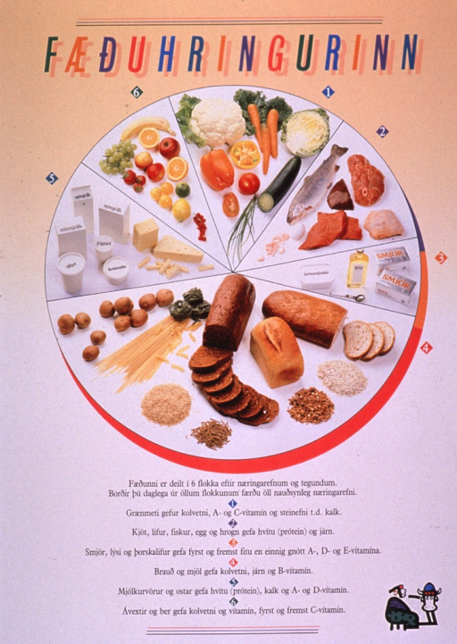<p>Multicolor poster.  Title at top of poster.  Dominant visual image a color photo reproduction of a variety of foods.  The foods are arranged in a circle, which is then divided into unequal segments.  The largest segment is for grains; the smallest is for fats.  Additional text below photo describes the nutrients best provided by each food group.  A small logo of a woman milking a cow in lower right corner.</p>