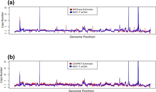 Whole cell extract sequencing (WCEseq) libraries are biased by genomic copy.The genome-wide copy number of MCF-7 (obtained from array CGH) at 1 Mbp resolution is contrasted to estimations made from (a) a WCEseq library and (b) ER ChIP-enriched library, sorted in chromosomal order. The high correlation (Pearson's r = 0.875) between WCEseq estimate and actual aCGH readout indicates coarse-scale profile of WCEseq library is dominantly shaped by copy number variations. Inherent effect of copy number variations also strongly affect ChIP-enriched library (Pearson's r = 0.673).