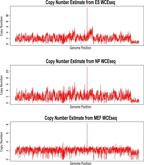 Comparison of genome-wide copy number from three mouse cell types (ES, NP, and MEF), sorted in chromosomal order.Although copy number wise, they were highly similar (Pearson's r>0.74 for all pairings) as expected, the exclusively high correlation (Pearson's r = 0.946) between ES and NP reflected their relationship at sample preparation level [8], [9].
