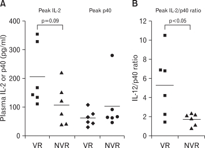 The level of peak plasma IL-12, p40 (A), and peak IL-12/p40 ratio (B) between virological responders (VRs) and nonvirological responders (NVRs) after combined therapy. Peak plasma IL-12 and peak IL-12/p40 were mostly detected from 6 (T6) to 10 (T10) months in 12 CHB carriers treated with combined therapy. The statistical analysis was done by Mann-Whitney U test.
