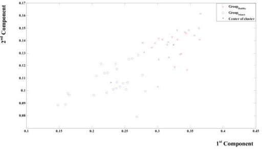 Unsupervised Seizure Identification Using MEMD. Figure legend text. The classification of the calculated weighted frequencies by a supervised clustering using the Euclidian distance. Every point holds the information about the weighted frequencies of the first four IMF of an MEMD processed EEG signal. Two different groups of points are illustrated; the first group (stars) indicates healthy EEG. The second group (circles) indicates seizure EEG. Asterisks indicate two different centres of group. The lower one is related to the seizure group.