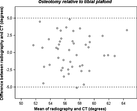 Bland and Altman plot [25] showing the difference against mean for the osteotomy direction relative to the tibial plafond as measured on radiographs and CT-scans. The clinically acceptable difference between radiography and CT was defined at 5.0° (dashed lines). One measurement was outside this limit