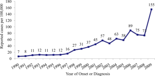 Rates of reported coccidioidomycosis cases in Arizona, 1990–2009.