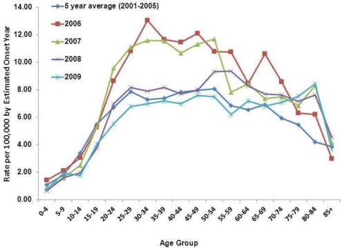 Coccidioidomycosis incidence rates by age-group in California, 2001–2009.
