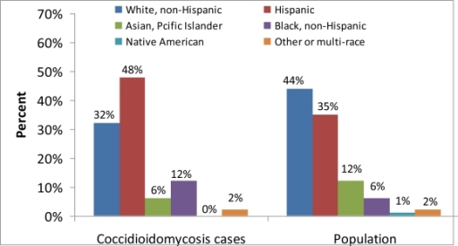 Coccidioidomycosis incidence cases and population by reported race/ethnicity in California, 2001–2009.