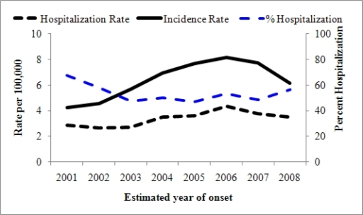 Coccidioidomycosis incidence and first hospitalization rates and percent hospitalization in California, 2001–2008.