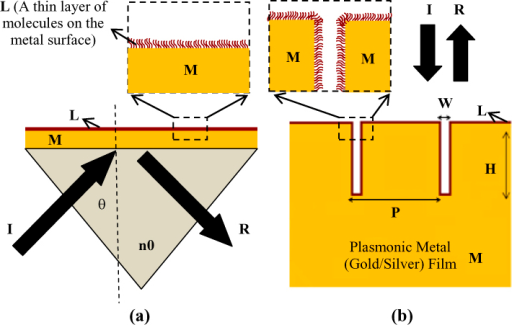 (a) Schematic showing Kretschmann configuration conventionally employed for coupling of the incident radiation to surface plasmons and (b) Schematic showing narrow groove plasmonic (gold or silver) nano-grating structure illustrating the important dimensions and parameters. The incident and reflected radiation are indicated by symbols 'I' and 'R', respectively. While 'M' indicates a plasmonic film such as a gold or silver film, 'L' indicates a thin layer of molecules on the surface of the metallic film. '(P)' and '(H)' shown in the above figure indicate the periodicity and height of the nanolines in the nano-gratings and '(W)' indicates the spacing between adjacent nanolines in the nano-grating.