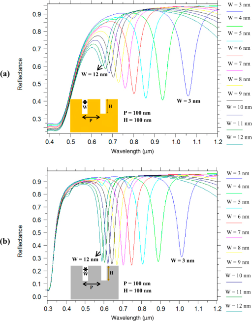RCWA calculations showing the effect of nano-grating groove width 'W' on the plasmon resonance dips in the reflectance spectra for narrow groove metallic nano-gratings: (a) Gold nano-grating, and (b) Silver nano-grating. The nano-grating height 'H' and periodicity 'P' are 100 nm and the refractive index of the medium surrounding the nano-grating was 1.33.