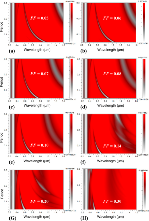 Effect of Periodicity 'P' of silver narrow groove plasmonic nano-grating structure on reflection spectra from the nano-gratings for different filling factors 'FF' of the nano-gratings: (a) 0.05, (b) 0.06, (c) 0.07, (d) 0.08, (e) 0.10, (f) 0.14, (g) 0.2, and (h) 0.3. In the calculations, the localized refractive index around the silver nano-gratings was taken as 1.53 (n=1.53 for 1 nm above the metallic film, the remaining region having n=1.33) and height 'H' was 100 nm.