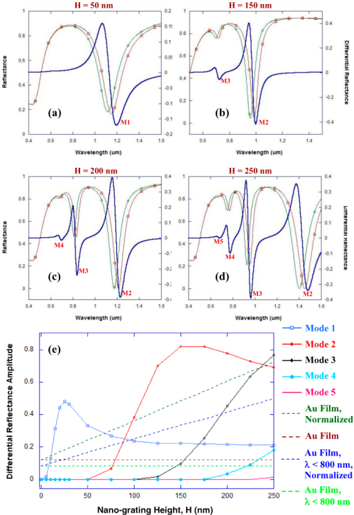 (a-d) RCWA calculations showing reflectance curves (differential reflectance in blue, reflectance curves with localized refractive index around the grating n = 1.33 in green and with n = 1.53 in red) for a narrow groove gold nano-grating - with 100 nm periodicity and 7 nm groove width - for a 1 nm binding of target (refractive index = 1.53) on the surface of the metallic film. The effect of nano-grating height 'H' on the reflection spectra is shown for the following values of 'H': (a) 50 nm, (b) 150 nm, (c) 200 nm, (d) 250 nm. (e) The effect of nano-grating height 'H' on the amplitude of the differential reflectance (peak maxima – peak minima) for different plasmon modes coupling into the narrow groove gold nano-gratings. The dashed red line provides the maximum value of the amplitude of differential reflectance for a planar gold film evaluated using the Kretschmann configuration and wavelength interrogation, while the dashed light green line provides the maximum value of the amplitude of differential reflectance for a planar gold film evaluated using the Kretschmann configuration when the interrogation wavelength is less than 800 nm. The dashed dark green line provides the maximum value of the amplitude of differential reflectance for a planar gold film - evaluated using Kretschmann configuration and employing wavelength interrogation - that is normalized such that the planar gold film would have the equivalent surface area as would be present in gold nano-gratings of height 'H', while the dashed blue line provides the normalized value of the maximum amplitude of differential reflectance when the wavelength of interrogation is less than 800 nm.
