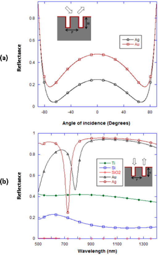(a) RCWA calculations showing the effect of angle of incidence on reflectance - the wavelength of the incident radiation being the plasmon resonance wavelength for the gold (761 nm) and silver (702 nm) nanolines grating structures. The nano-grating height 'H' and periodicity 'P' are 100 nm, the spacing 'W' between the nanolines is 7 nm, and the refractive index of the medium surrounding the nano-grating is 1.33. (b) RCWA calculations showing the reflectance spectra from nanolines grating structures of different materials, for normally incident radiation on these nano-gratings. For all nano-grating materials, the nano-grating height 'H' and periodicity 'P' are 100 nm, the spacing 'W' between the nanolines is 7 nm, and the refractive index of the medium surrounding the nano-grating is 1.33.