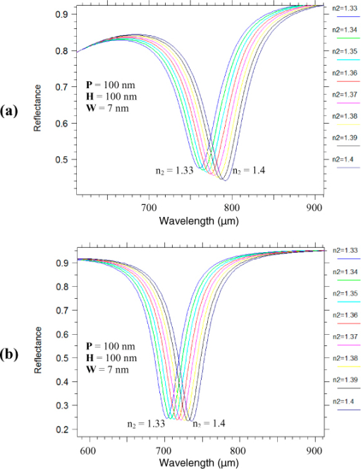 Reflectance spectra obtained from RCWA simulations showing the effect of varying the bulk refractive 'n2' on the plasmon resonance wavelength peak for (a) Au nano-grating and (b) Ag nano-grating, the periodicity 'P' and height 'H' being 100 nm and the spacing between the nanolines 'W' being 7 nm.