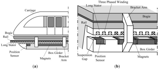 a     Diagram    of a high speed maglev    train      b     Diagram    o   Openi