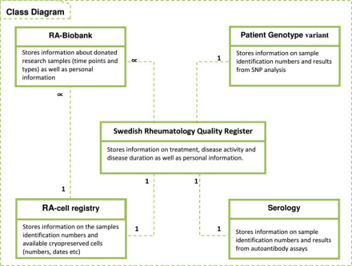A class diagram for the translational medicine computin open i a class diagram for the translational medicine computing platform for ra ccuart Images
