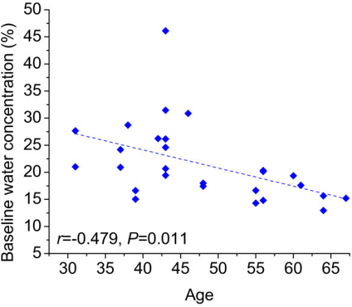 Breast-tissue water concentration at baseline decreased with age (r= -0.479; P = 0.011). Data shown are for 27 pre- andpostmenopausal subjects (one patient was excluded because she previouslyunderwent an oophorectomy, confounding the effect of hormones on breastdensity).