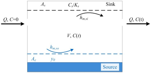 Schematic representation of SVOC source/sink behavior in a chamber.