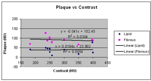 HU criteria for lipid-rich and fibrous plaques versus the reported lumen contrast-enhancement.