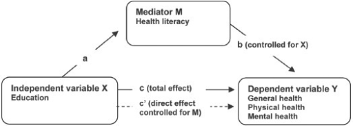 Conceptual model of health literacy as a mediator between education and self-reported general health, self-reported physical health, and self-reported mental health, adjusting for age and sex in all steps of the model.