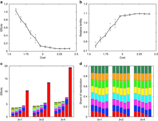 Collective action in the modified model with individual costs ci increasing linearly with rank i.Group size n=8 and egalitarian division of spoils (that is, the individual shares of the reward are vi=1/n for all i). (a,b) Summary results of the last 20,000 generations for a particular set of five runs with within-group inequality d=0.2, as a function of individual cost ci. For each run, the values are averages over individuals of rank i in all groups in the population. Values for individual runs are given by circles, the average over the five runs is given by a solid line. (a) Individual efforts xi for rank i. (b) Relative fertilities  for individuals of rank i. (c,d) Summary results over all runs for one set of parameters. For each set of runs, the values are averages over individuals of rank i in all groups in the population. Colours show the relevant amounts for individuals of different ranks, from the rank-1 individual at the bottom (red) to the rank-8 individual at the top (dark green). Each set of bars corresponds to a specific value of benefit b. Each bar within a set corresponds to a specific value of parameter d controlling differences in costs, from the smallest on the left (d=0.05; small difference in costs) to the largest on the right (d=0.8; high difference in costs). We used n equally spaced values of individual costs ci from c × (1−d)/2 to c × (1+d)/2. (c) Individual efforts xi for rank i; the height of the bar is the total group effort X*. (d) Share of reproduction for individuals of rank i.