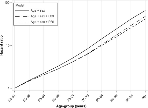 The age effects (hazard ratios) relative to the age-group 50–54 years (log scale), for different models based on patients not admitted for any of the 17 Charlson Comorbidity Index (CCI) diseases registered in the Norwegian Patient Register in 2010–2011.Abbreviation: PRI, Patient Register Index.