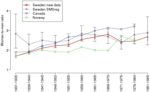 Sex ratios of multiple sclerosis in Sweden, analysed by year of birth from 1931–1985; and figures from the previously published sex ratio in Sweden.5 Sex ratios from Canada2 and Norway3 are taken from the articles and are estimated from the figures in their respective publications.