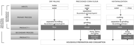 Schematics of dry-milling maize processing.