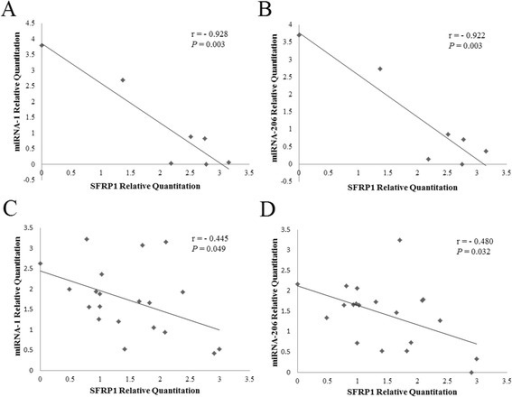 Correlation analyses of miRNA-1/206 andSFRP1expression. (A) Pearson's correlation between SFRP1 and miRNA-1 expression in different tissues. (B) Pearson's correlation between SFRP1 and miRNA-206 expression in different tissues. (C) Pearson's correlation between SFRP1 and miRNA-1 expression during skeletal muscle development. (D) Pearson's correlation between SFRP1 and miRNA-206 expression during skeletal muscle development.