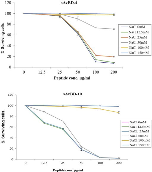 Effects of salinity on the antibacterial activity of synthetic chicken β-defensin-4 and 10-derived peptide (sAvBD) against E. coli. All assays were performed in three independent experiments and each point is the mean ± SE, (P < 0.001).