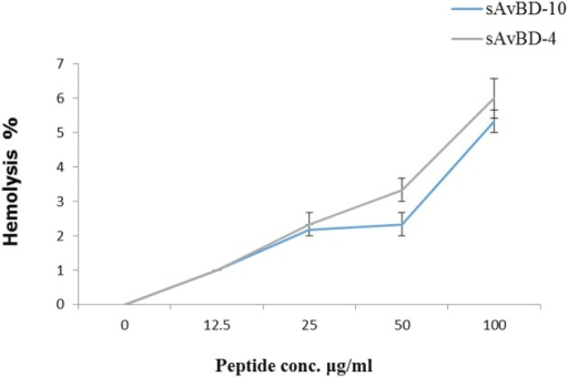 Hemolytic activities of synthetic chicken β-defensin-4 and 10-derived peptides (sAvBD). All assays were performed in three independent experiments and each point is the mean ± SE.