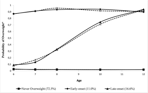 Group-based Trajectories of the Probability of Overweight from 6–12 yrs (n = 1678).