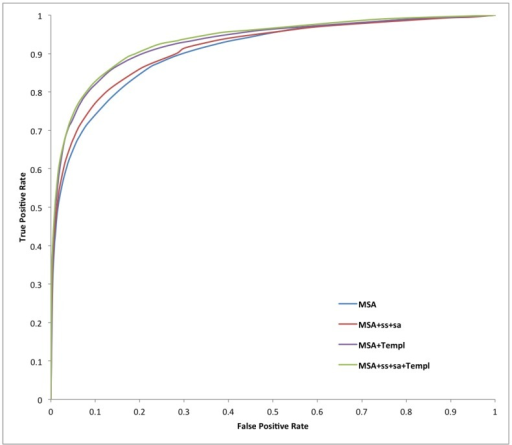 Receiver-operating characteristic curves for all of our systems on X-ray test set data.