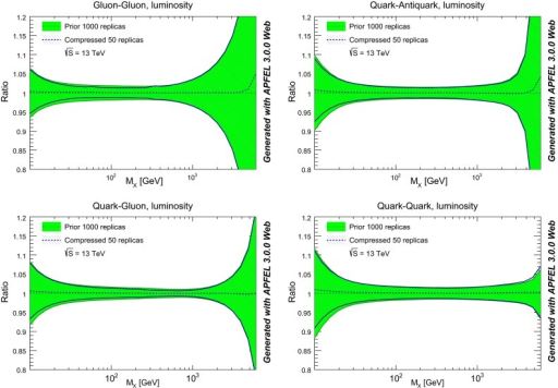Comparison of PDF luminosities between the original and compressed NNPDF3.0 set, for the LHC 13 TeV as a function of the invariant mass of the final state . From top to bottom and left to right, we show the gluon–gluon, quark–antiquark, quark–gluon, and quark–quark luminosities